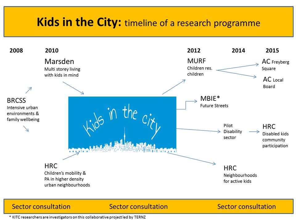 KITC_timeline